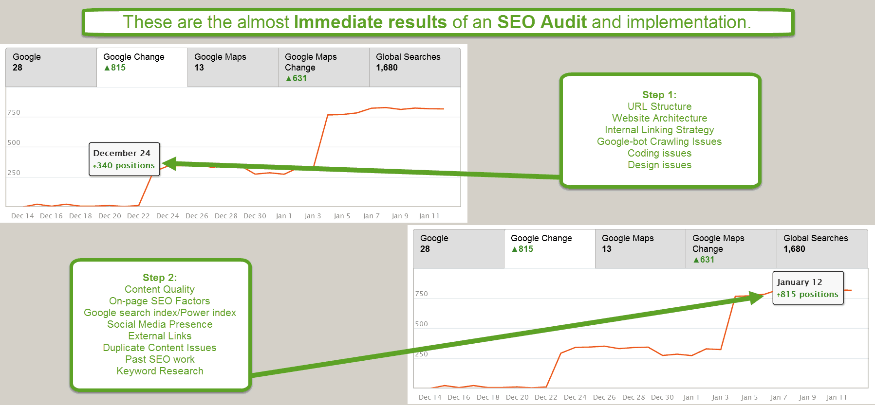SEO Audit Results